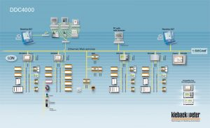 System-DDC4000